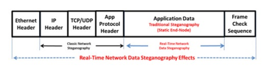 8216ijnsa01 | International Journal of Computer Networks